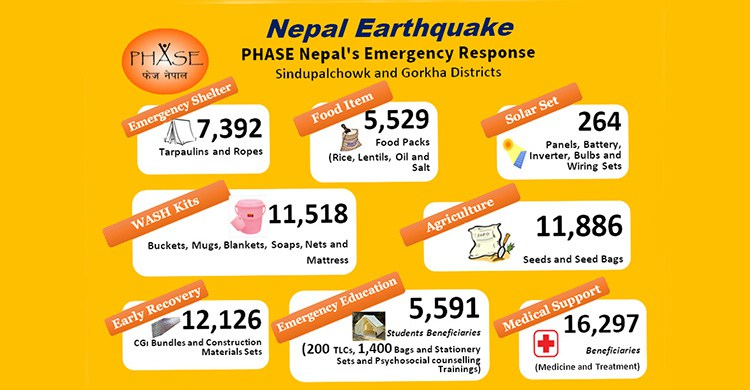 PHASE-Nepal-Emergency-Support